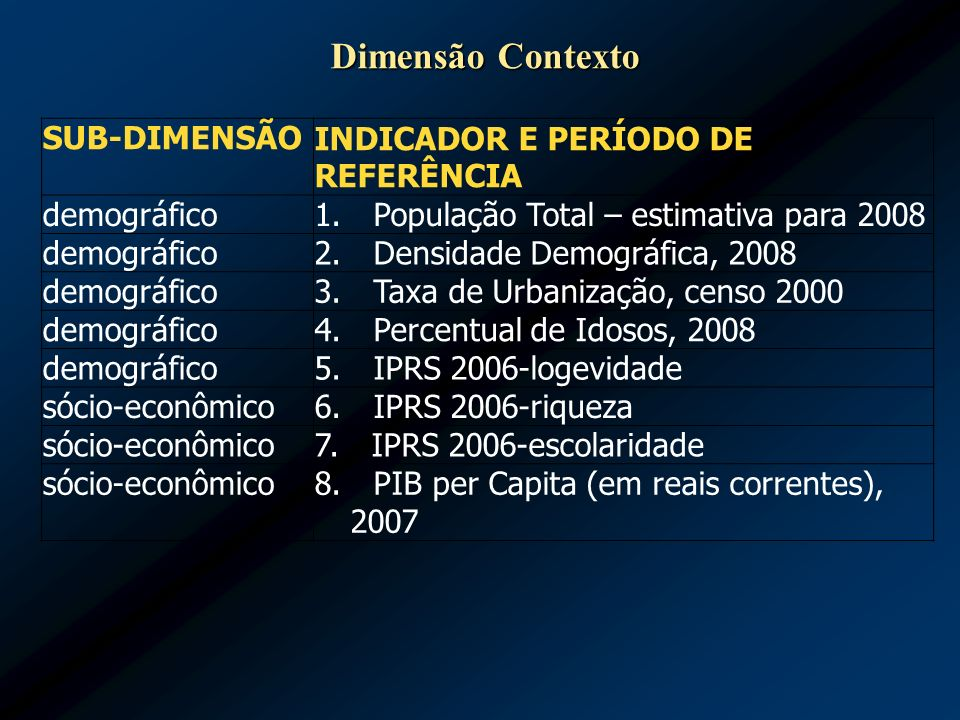 Dimensão Contexto INDICADOR E PERÍODO DE REFERÊNCIA SUB-DIMENSÃO