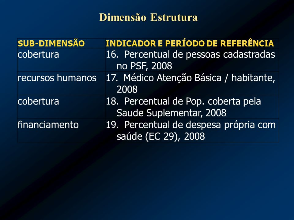 Dimensão Estrutura 16. Percentual de pessoas cadastradas no PSF, 2008