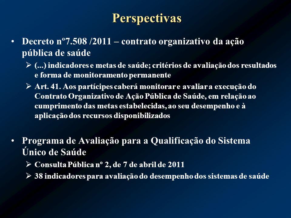 Perspectivas Decreto nº7.508 /2011 – contrato organizativo da ação pública de saúde.