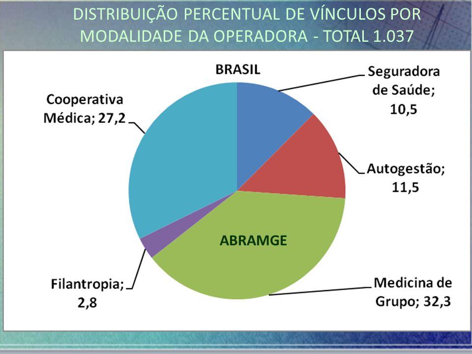 DISTRIBUIÇÃO PERCENTUAL DE VÍNCULOS POR