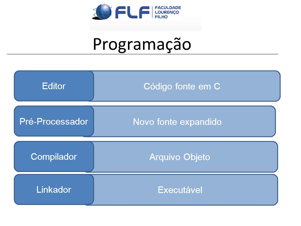 Programação Código fonte em C Editor Novo fonte expandido