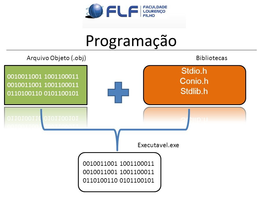 Programação Stdio.h Conio.h Stdlib.h 0010011001 1001100011