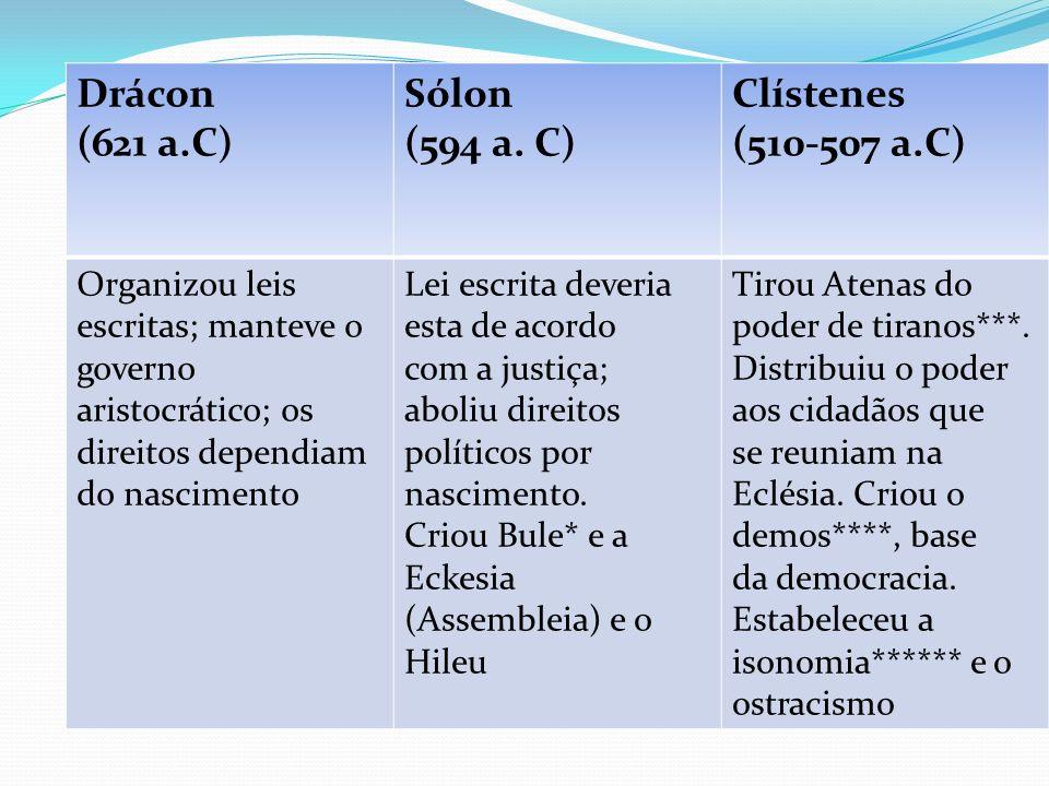Drácon (621 a.C) Sólon (594 a. C) Clístenes (510-507 a.C)