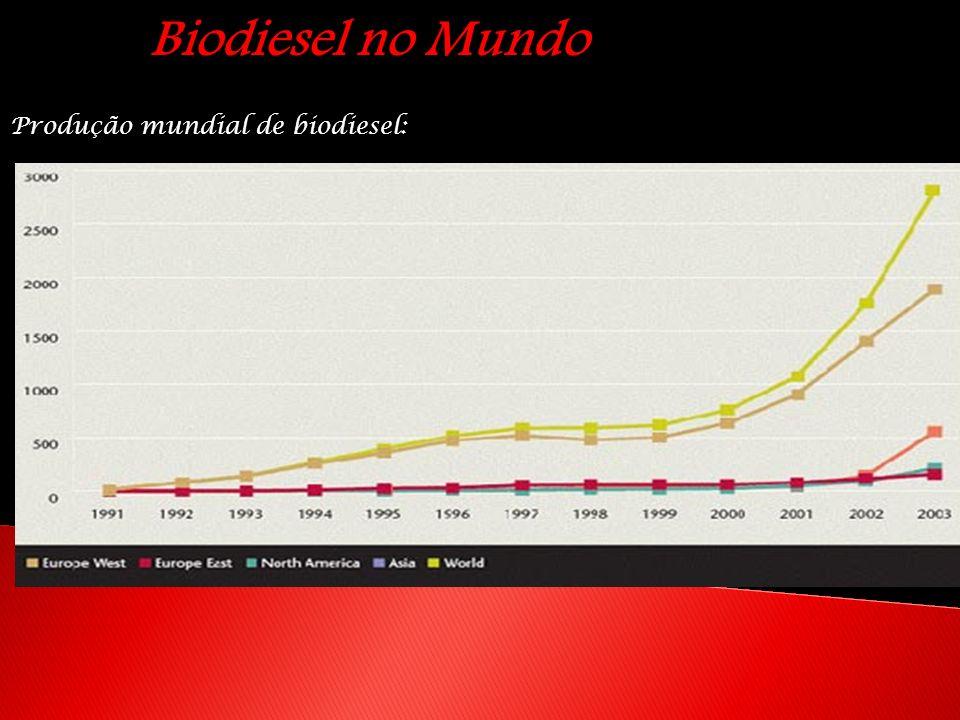 Biodiesel no Mundo Produção mundial de biodiesel: