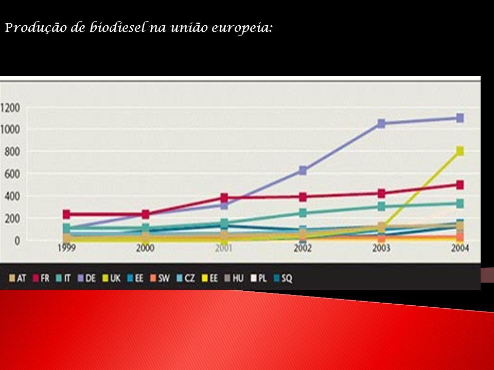 Produção de biodiesel na união europeia: