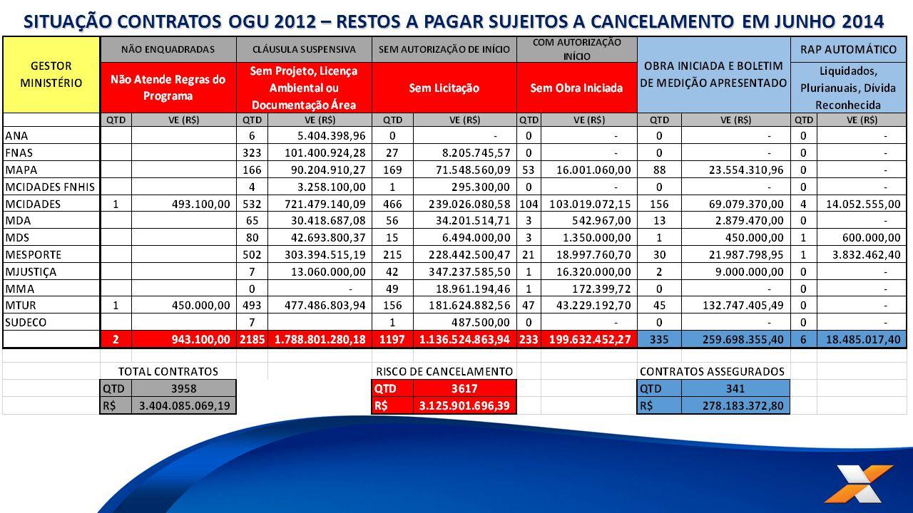 SITUAÇÃO CONTRATOS OGU 2012 – RESTOS A PAGAR SUJEITOS A CANCELAMENTO EM JUNHO 2014