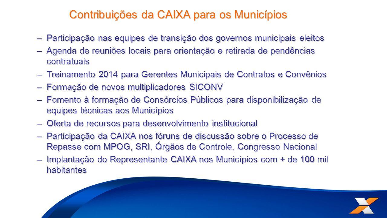 Contribuições da CAIXA para os Municípios