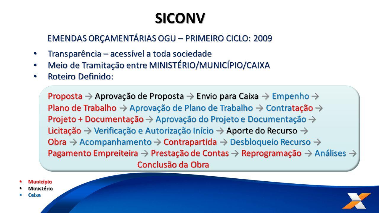 SICONV Proposta → Aprovação de Proposta → Envio para Caixa → Empenho →