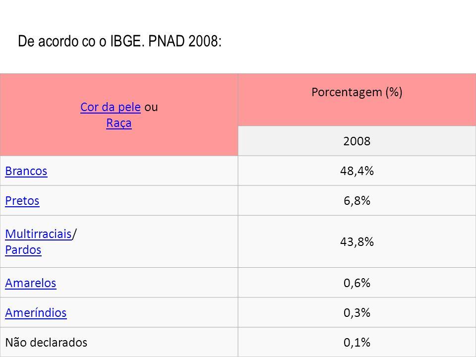 De acordo co o IBGE. PNAD 2008: