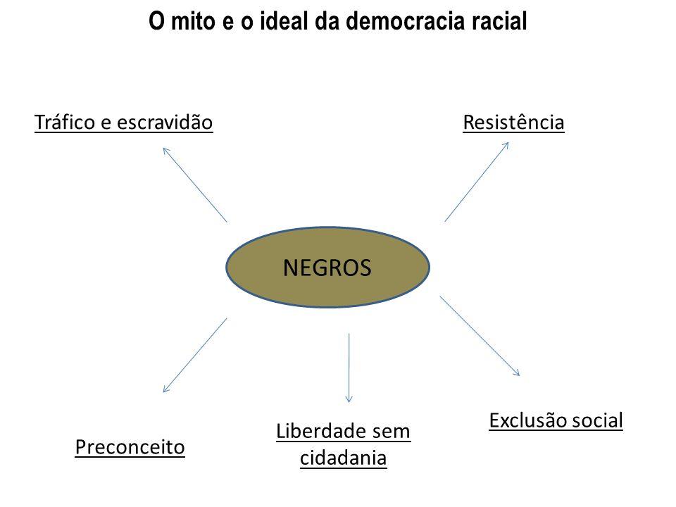 O mito e o ideal da democracia racial