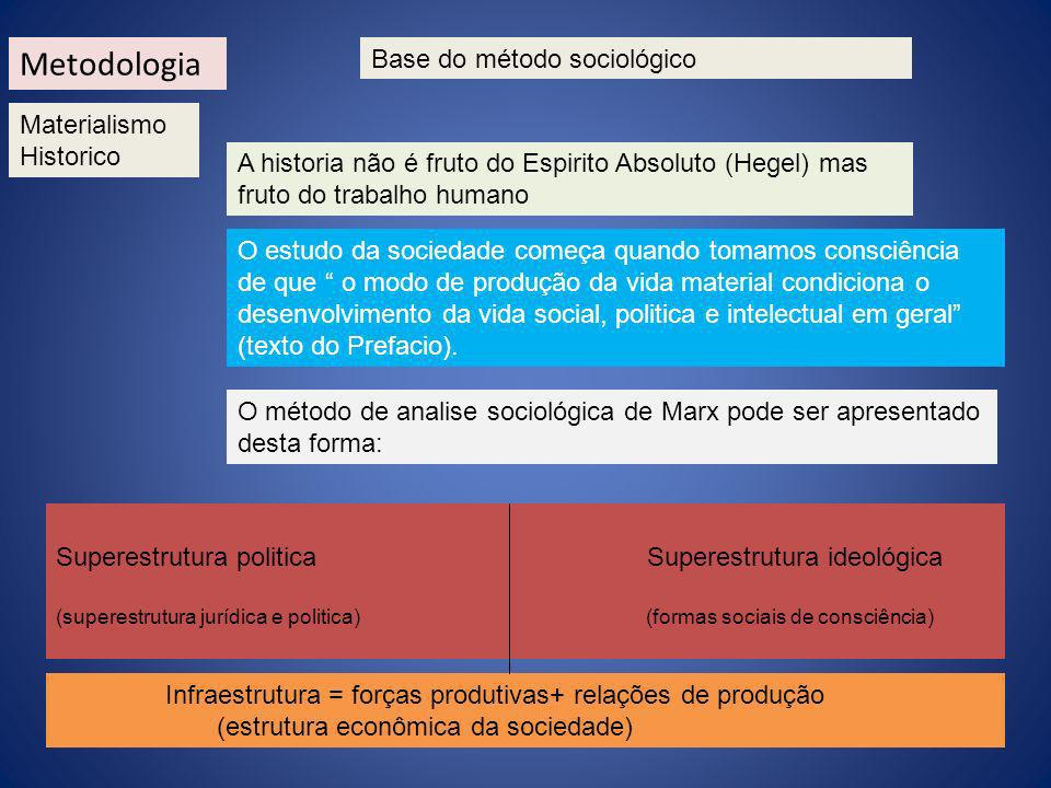 Metodologia Base do método sociológico Materialismo Historico