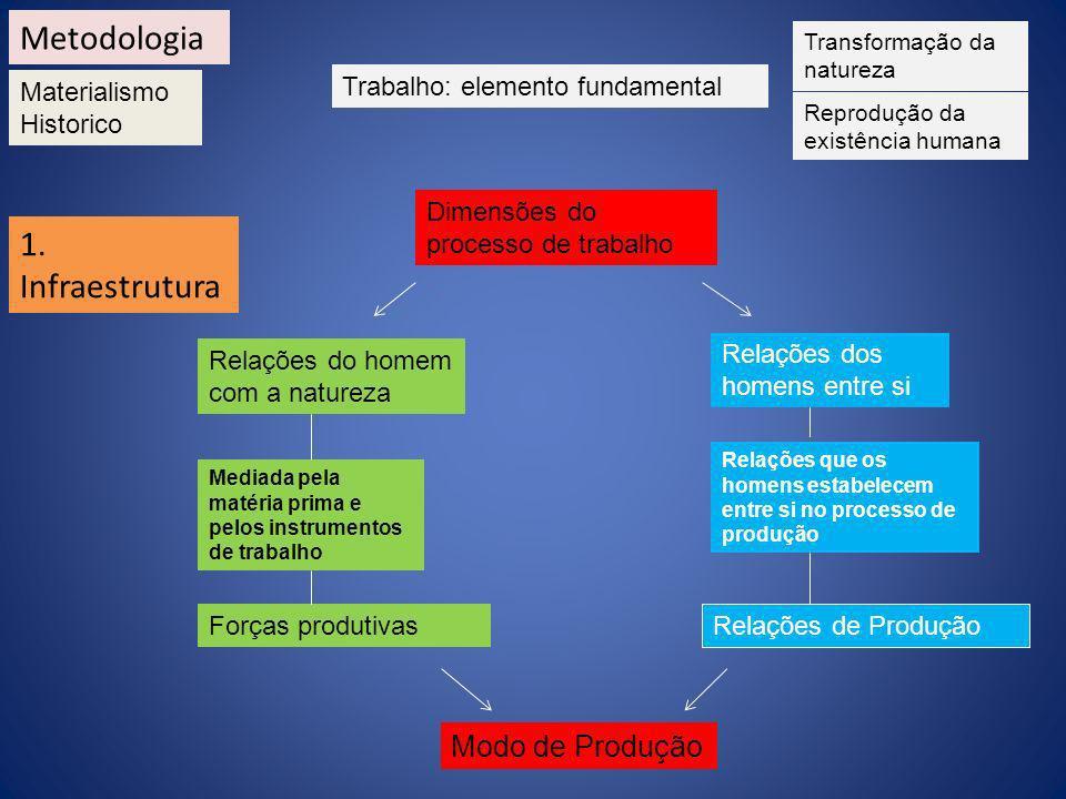 Metodologia 1. Infraestrutura Modo de Produção Materialismo Historico