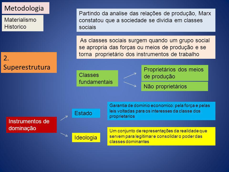 Metodologia 2. Superestrutura