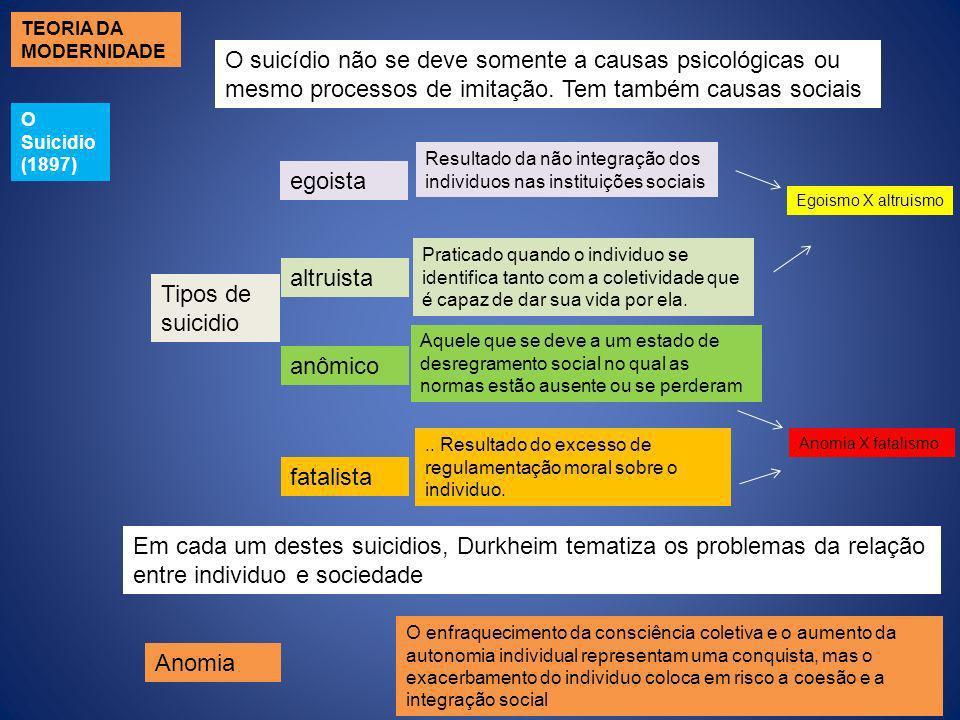 TEORIA DA MODERNIDADE O suicídio não se deve somente a causas psicológicas ou mesmo processos de imitação. Tem também causas sociais.