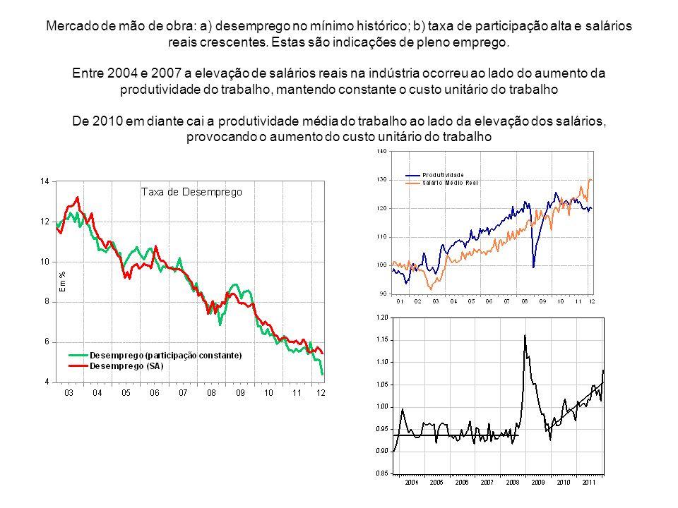 Mercado de mão de obra: a) desemprego no mínimo histórico; b) taxa de participação alta e salários reais crescentes.