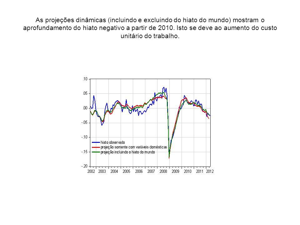 As projeções dinâmicas (incluindo e excluindo do hiato do mundo) mostram o aprofundamento do hiato negativo a partir de 2010.