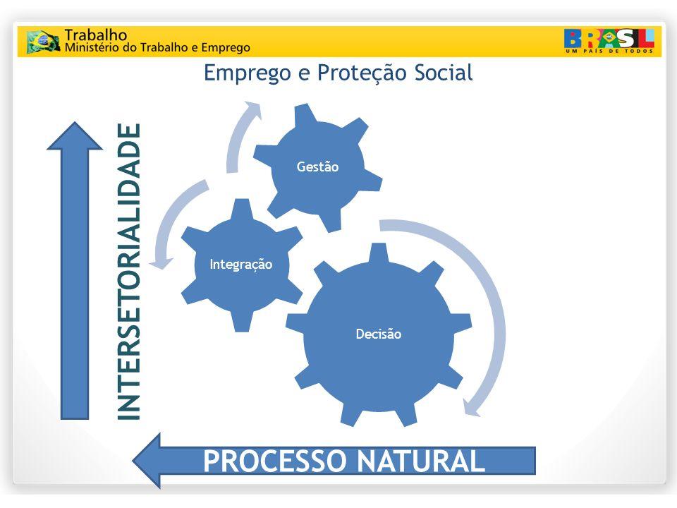 Emprego e Proteção Social