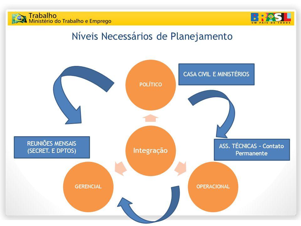 Níveis Necessários de Planejamento