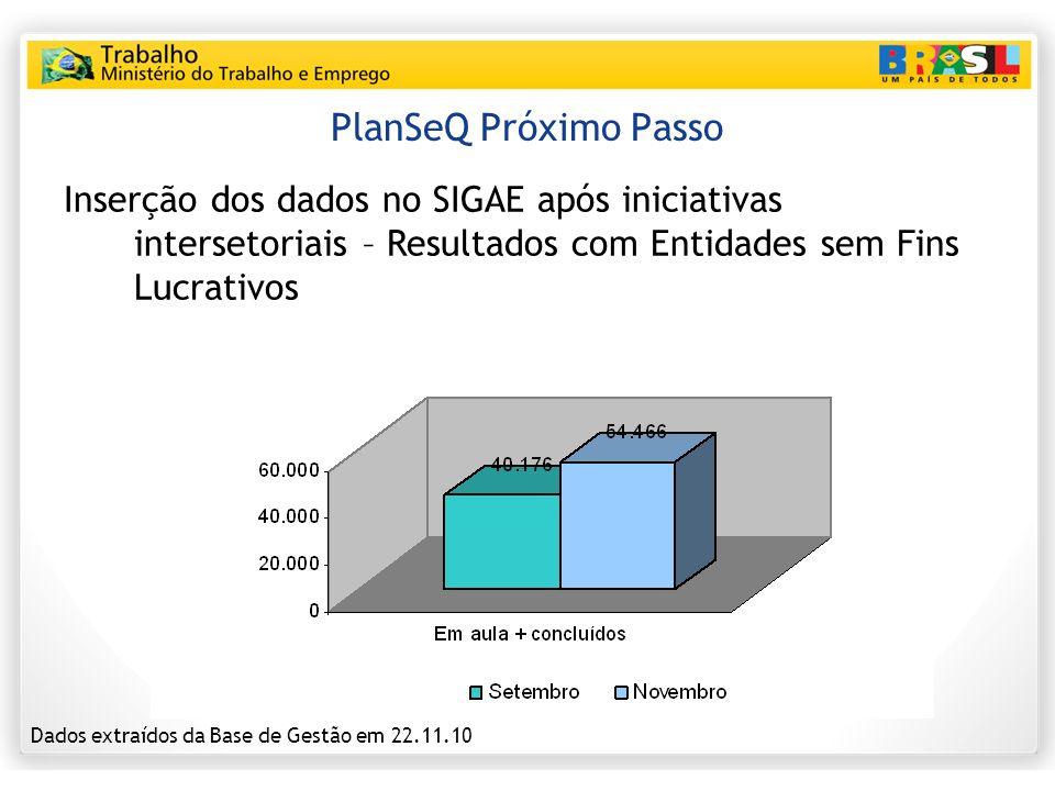 PlanSeQ Próximo Passo Inserção dos dados no SIGAE após iniciativas intersetoriais – Resultados com Entidades sem Fins Lucrativos.