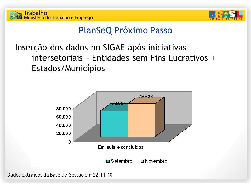 PlanSeQ Próximo Passo Inserção dos dados no SIGAE após iniciativas intersetoriais – Entidades sem Fins Lucrativos + Estados/Municípios.