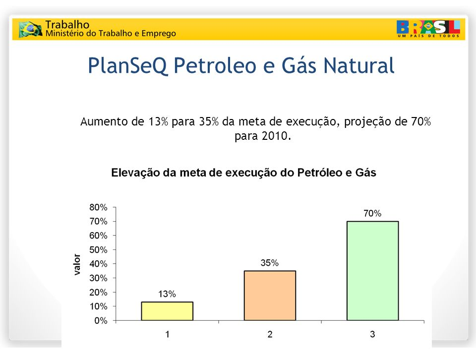 PlanSeQ Petroleo e Gás Natural