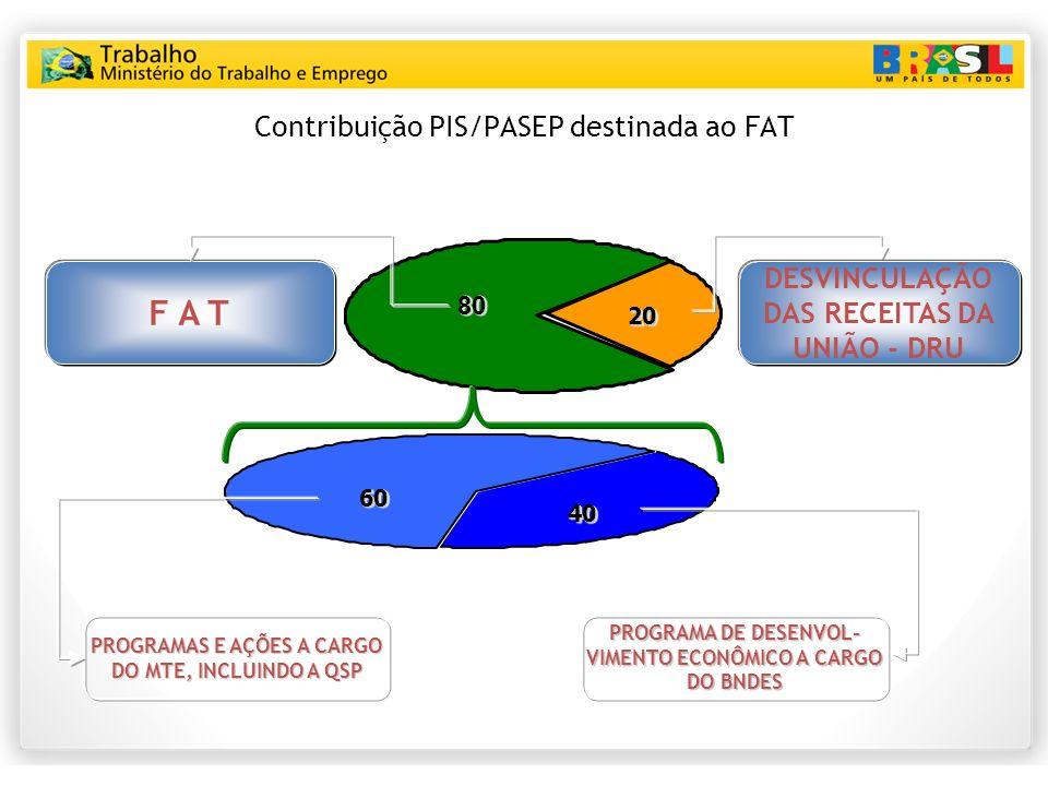 Contribuição PIS/PASEP destinada ao FAT
