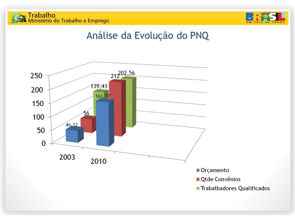 Análise da Evolução do PNQ