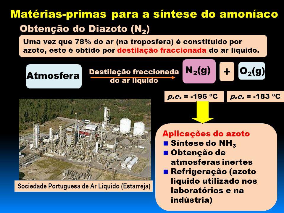 Destilação fraccionada do ar líquido