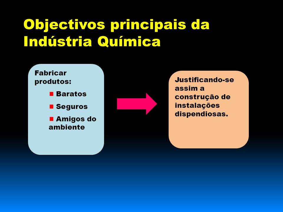 Objectivos principais da Indústria Química