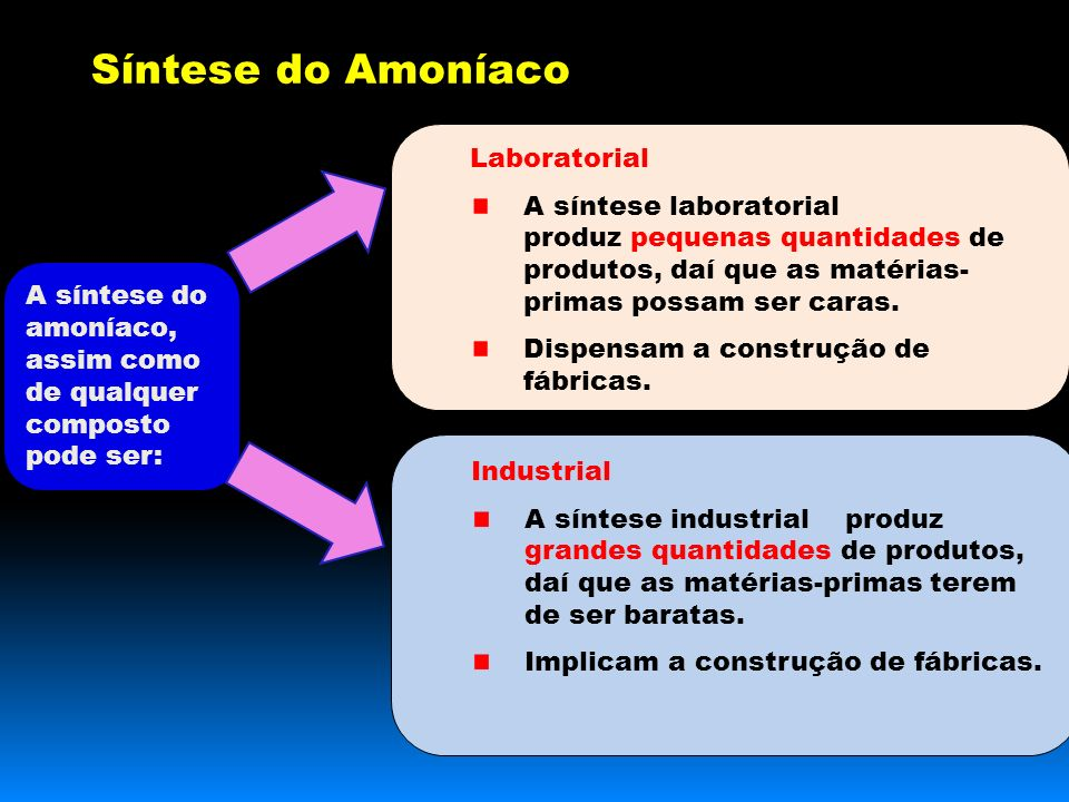 Síntese do Amoníaco Laboratorial