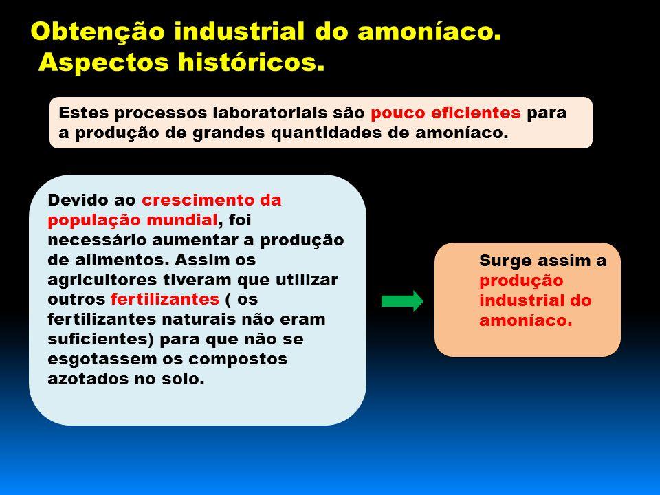 Obtenção industrial do amoníaco. Aspectos históricos.