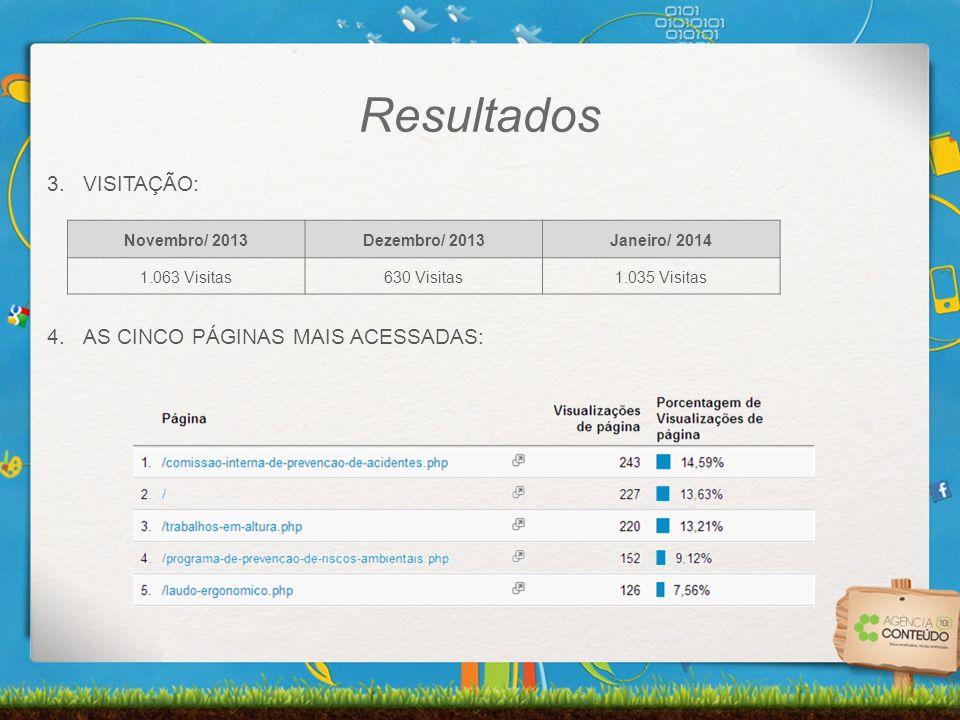 Resultados VISITAÇÃO: AS CINCO PÁGINAS MAIS ACESSADAS: Novembro/ 2013