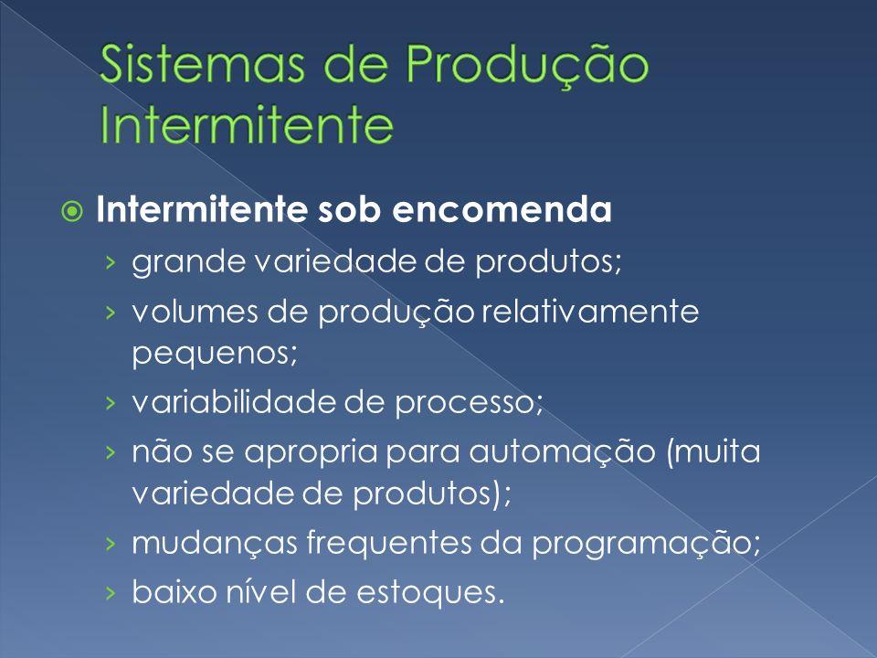 Sistemas de Produção Intermitente