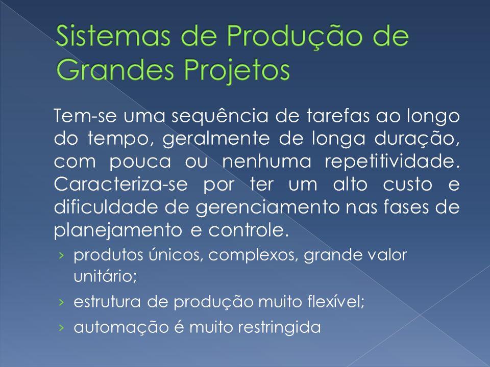 Sistemas de Produção de Grandes Projetos