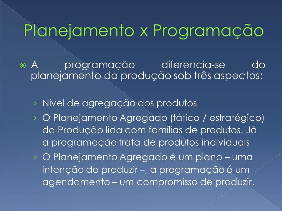 Planejamento x Programação