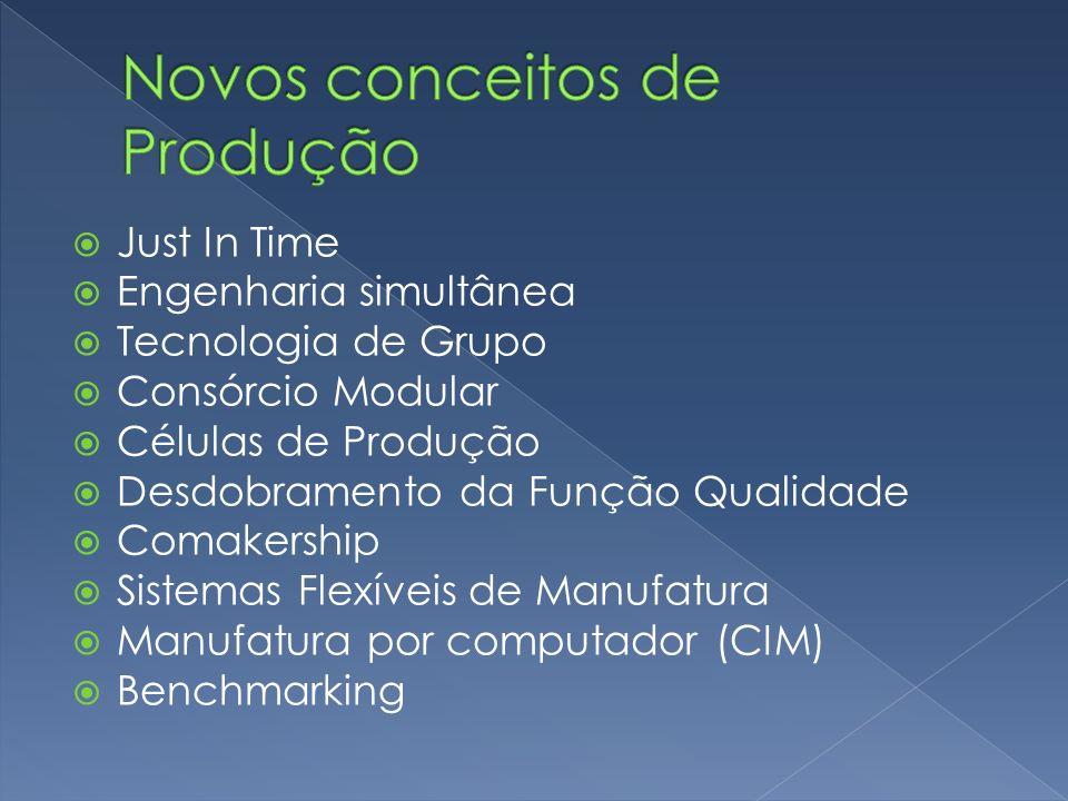 Novos conceitos de Produção
