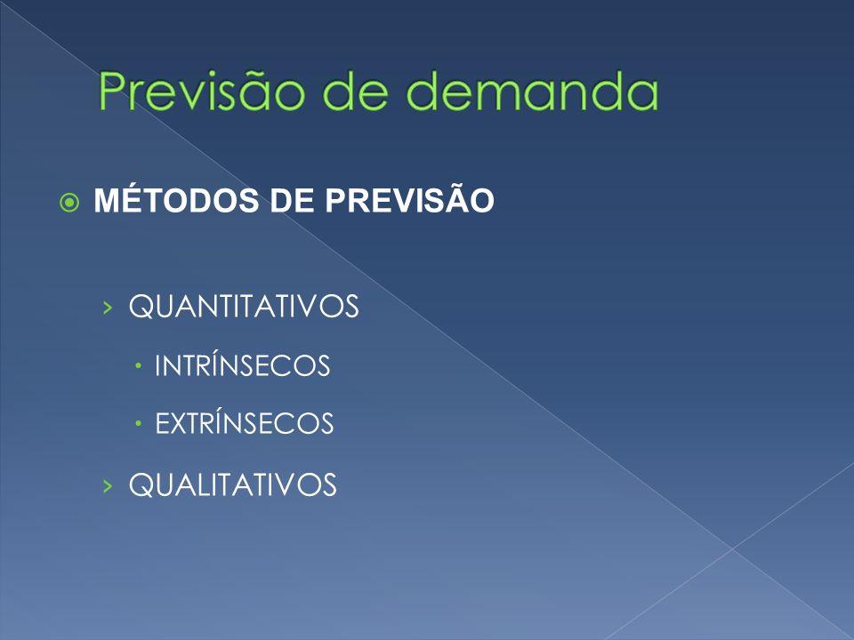 Previsão de demanda MÉTODOS DE PREVISÃO QUANTITATIVOS QUALITATIVOS