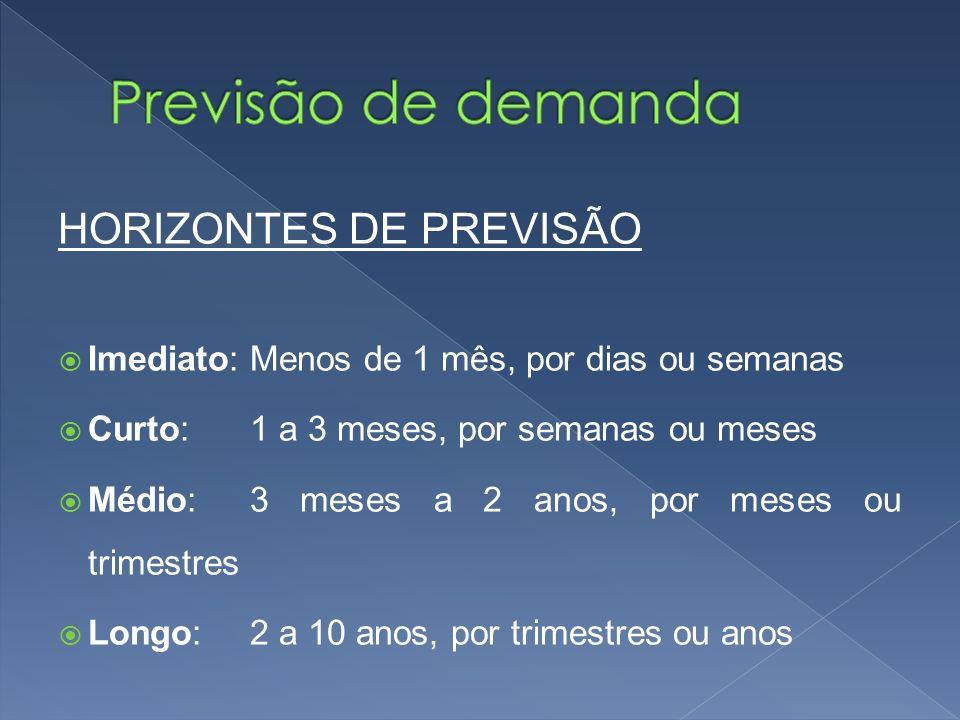 Previsão de demanda HORIZONTES DE PREVISÃO
