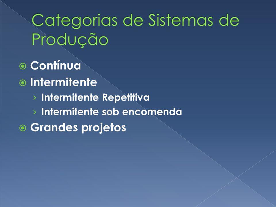 Categorias de Sistemas de Produção