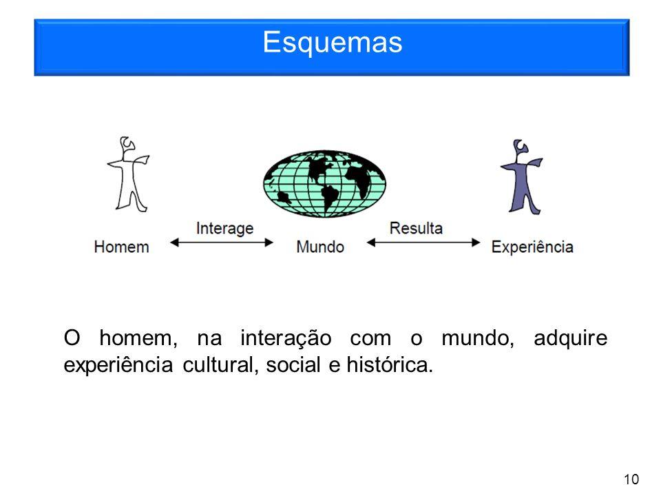 Esquemas O homem, na interação com o mundo, adquire experiência cultural, social e histórica. 10