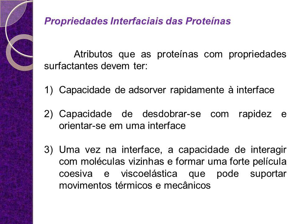 Propriedades Interfaciais das Proteínas
