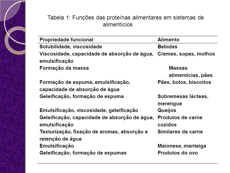 Tabela 1: Funções das proteínas alimentares em sistemas de alimentícios