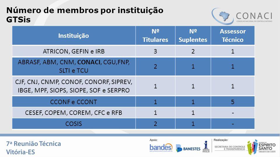 Número de membros por instituição GTSis