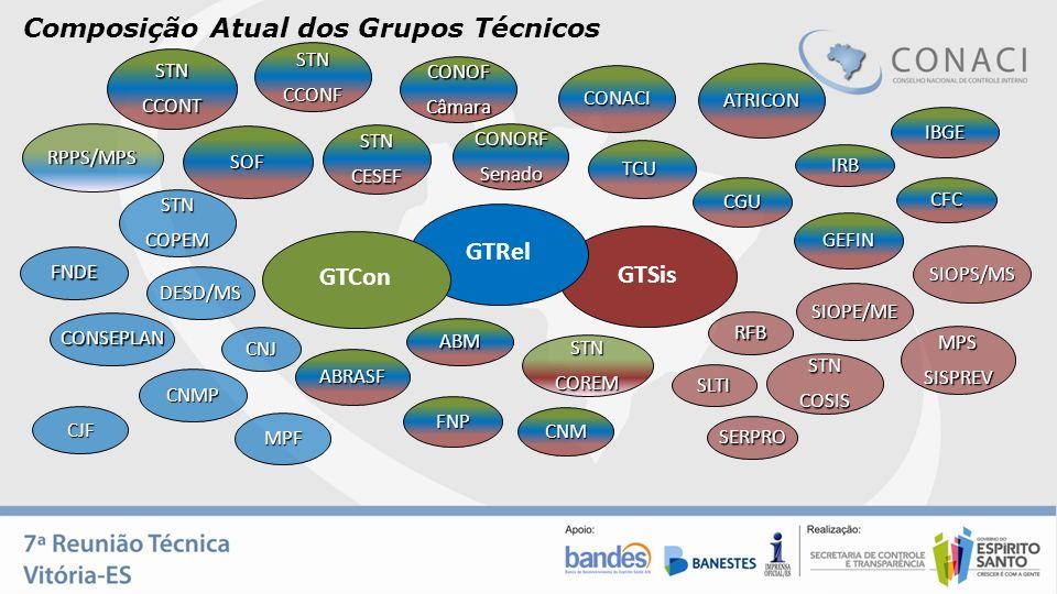 Composição Atual dos Grupos Técnicos