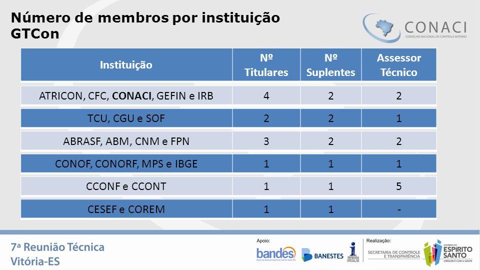 Número de membros por instituição GTCon