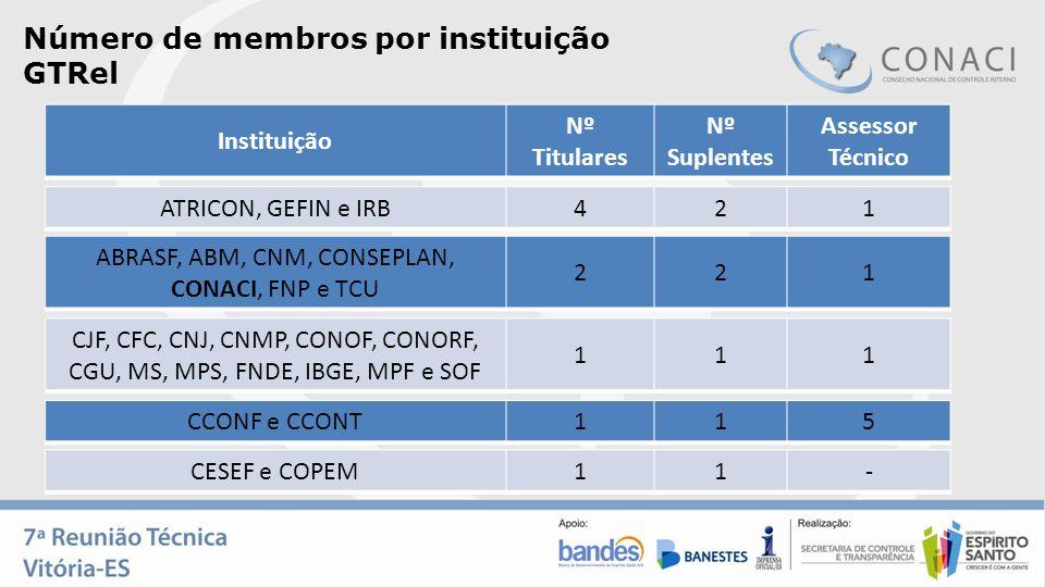 Número de membros por instituição GTRel