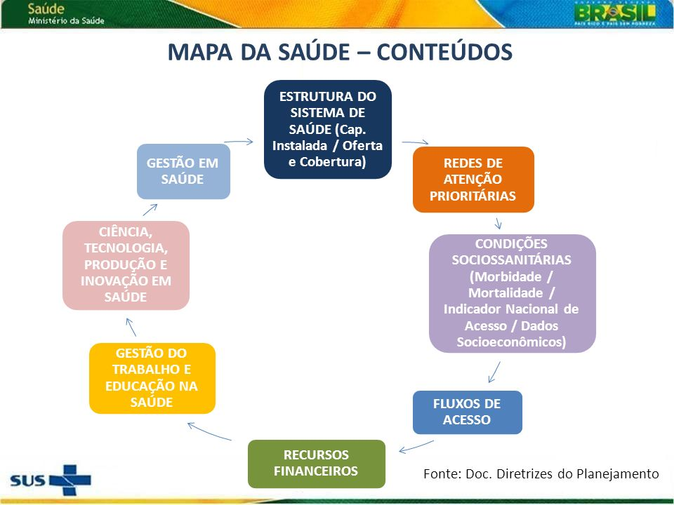 MAPA DA SAÚDE – CONTEÚDOS