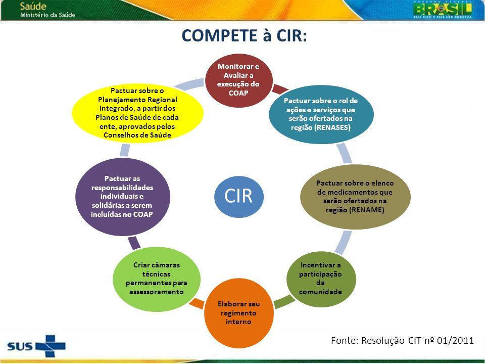 CIR COMPETE à CIR: Fonte: Resolução CIT nº 01/2011