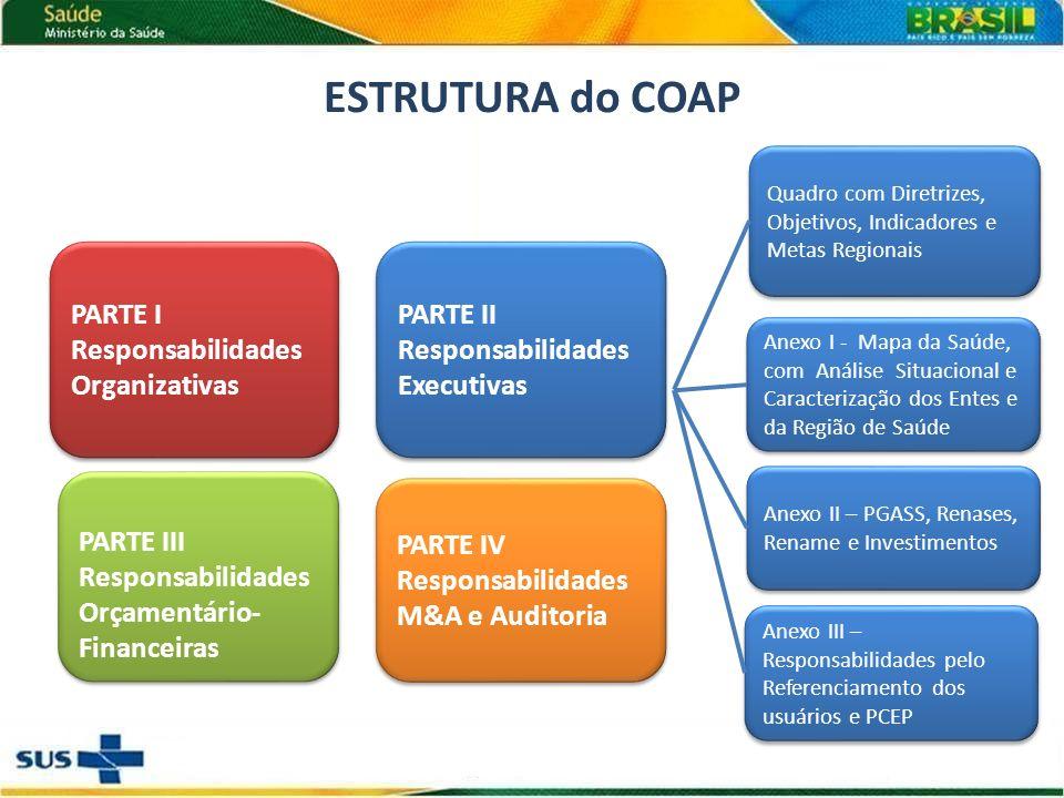 ESTRUTURA do COAP PARTE I Responsabilidades Organizativas