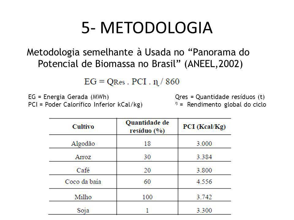 5- METODOLOGIA Metodologia semelhante à Usada no Panorama do Potencial de Biomassa no Brasil (ANEEL,2002)